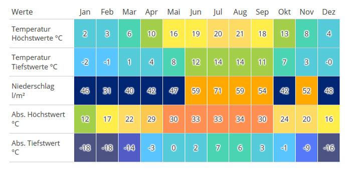 Wetteraussichten Weihnachten 2019.Wetterprognose Und Vorhersage August 2019 Wetter Com