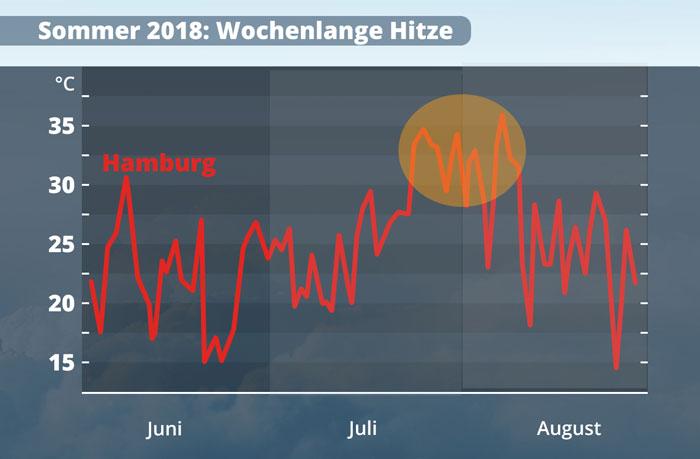 Wetter München Weihnachten 2019.Wettervorhersage Und Prognose Juli 2019 Wetter Com