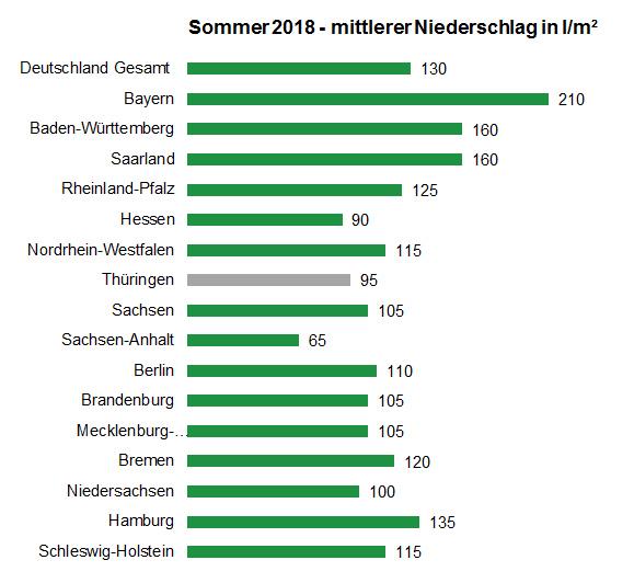 Niederschlag: Sommer 2018/DWD