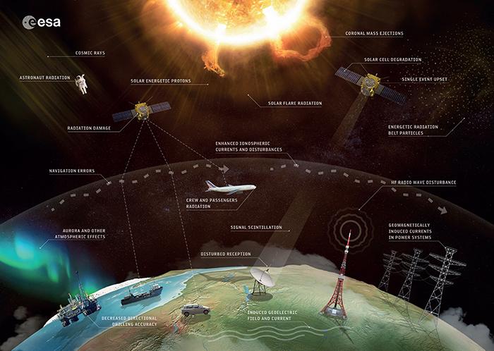 Wie sich das Weltraumwetter auf unsere Erde auswirken kann