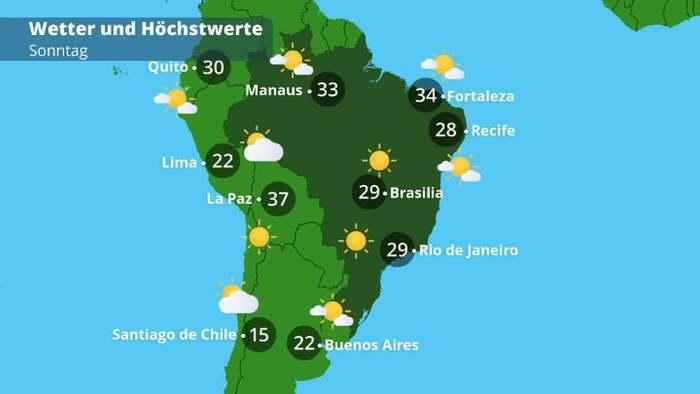 Brasilien-Wetter