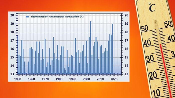 Hitzewelle - Welche Rekorde werden geknackt?