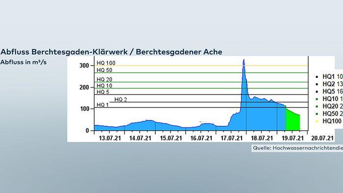 Analyse: Dadurch kam es zu den Überflutungen in Bayern